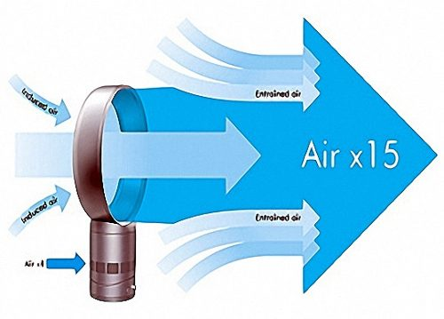 Ventilador sin aspas for Aspas para ventiladores